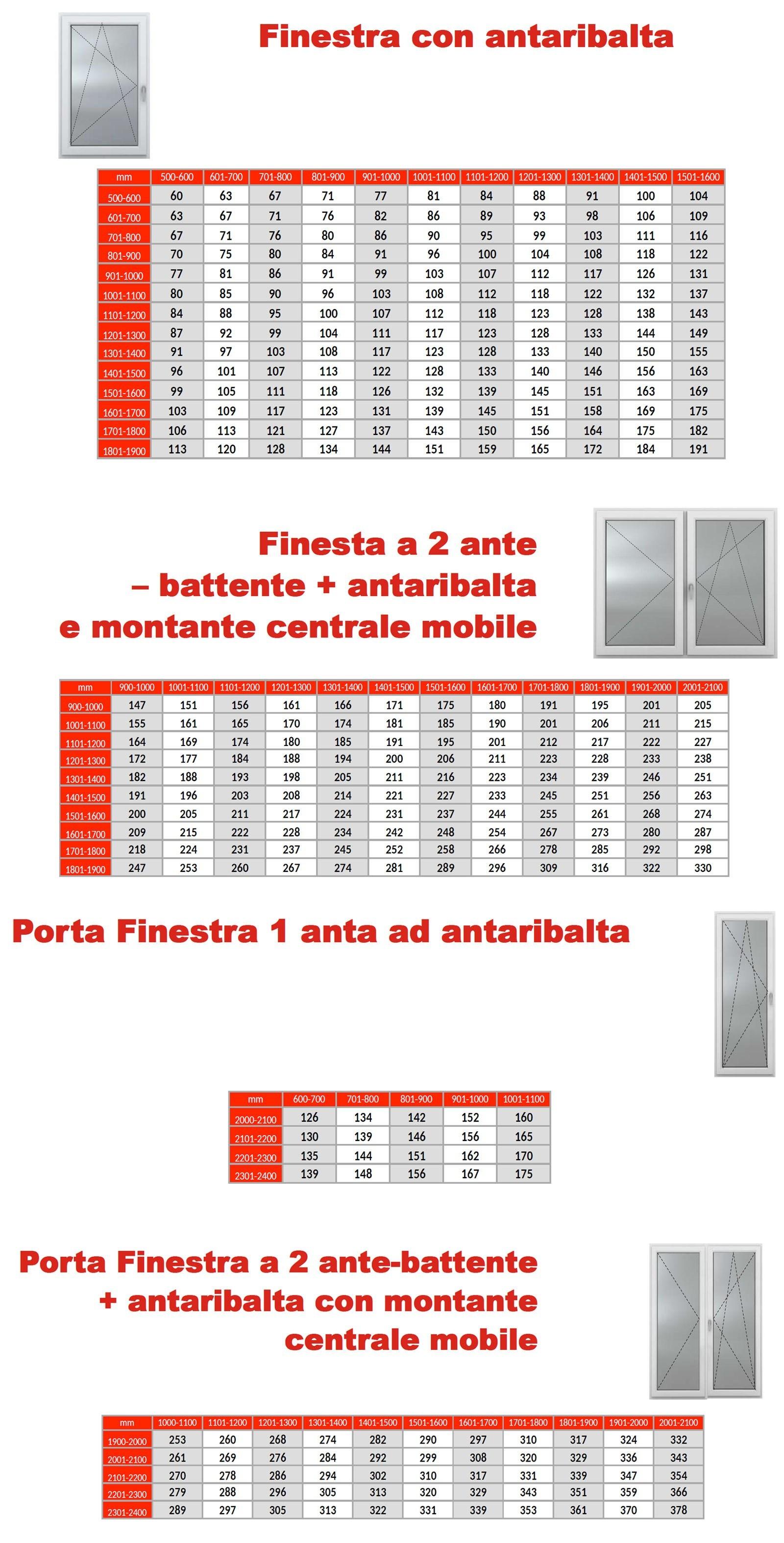 finestre con antaribalta prezzi